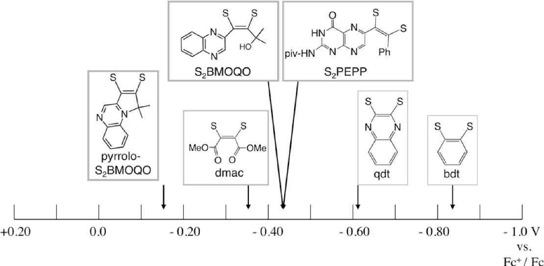 Figure 14. Mo5+/4+ reduction potentials for Tp*MoO(dithiolene) complexes in ACN referenced to ferrocenium/ferrocene. Potentials are taken from the literature (dithiolene, Mo5+/4+, V: bdt, 0.84;49 qdt, 0.62;49 dmac, 0.35;44 S2PEPP, 0.4427).