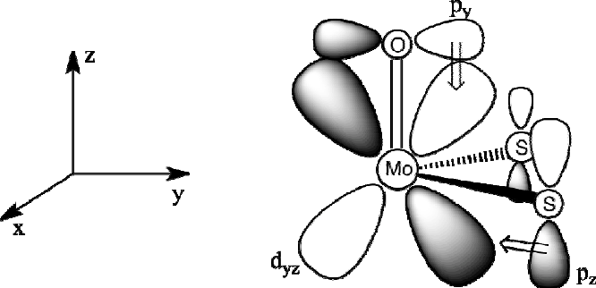 Figure 5. Competition for π donation from oxo and dithiolene orbitals to the Mo dyz orbital.