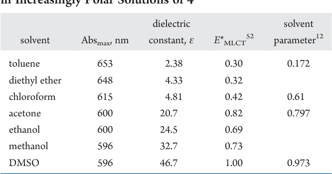 Table 3. Comparison of the Solvent Polarity andWavelength in Increasingly Polar Solutions of 4