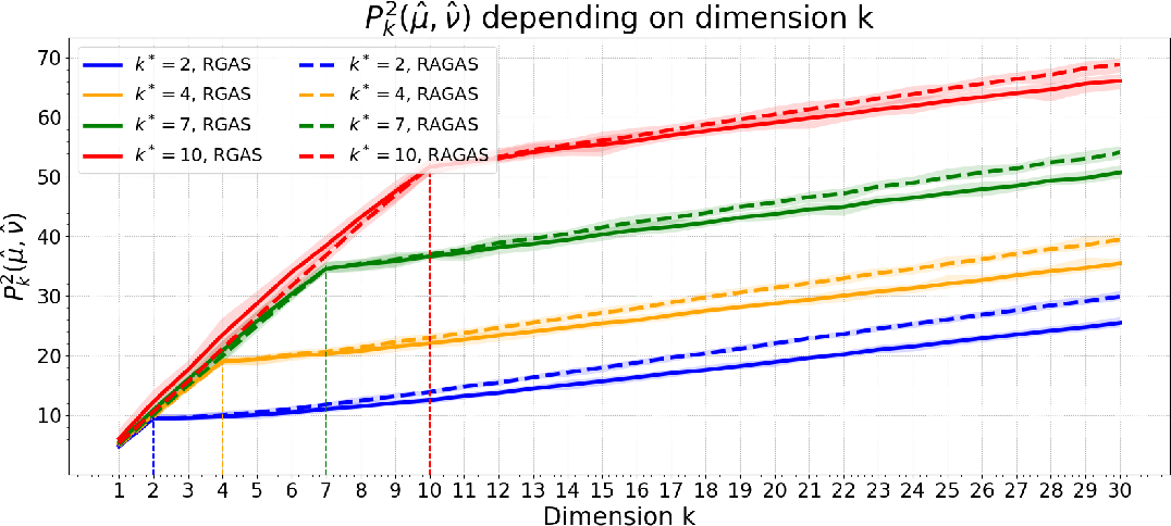 Figure 1 for Projection Robust Wasserstein Distance and Riemannian Optimization