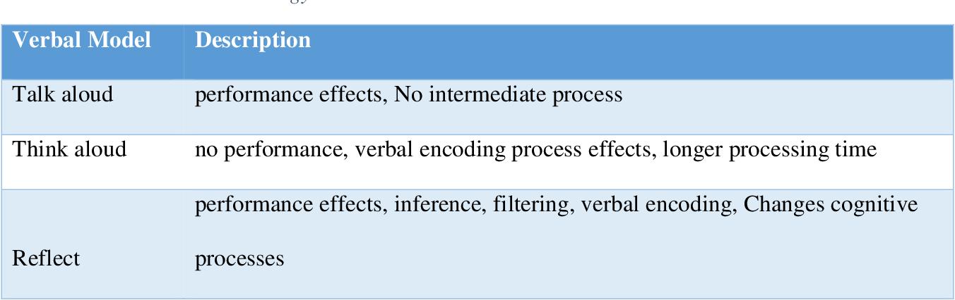 PDF] Towards an Understanding of the Mental Model Process