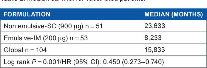 Table 2. Median survival for vaccinated patients.
