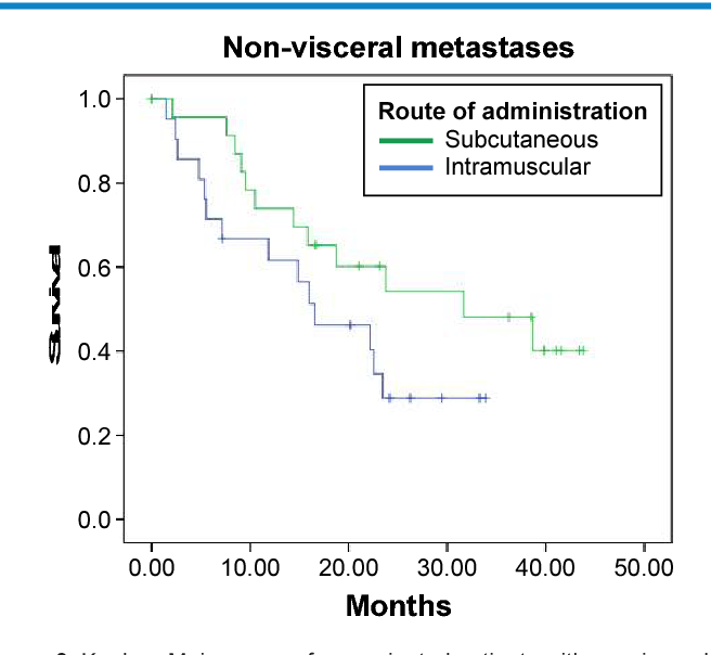 Figure 3. Kaplan–Meier curves for vaccinated patients with nonvisceral metastases.