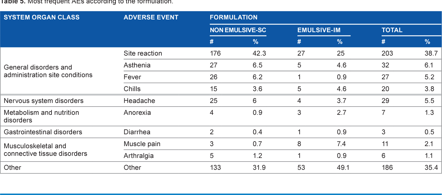 Table 5. Most frequent aes according to the formulation.