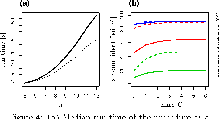 Figure 4 for Discovering Cyclic Causal Models with Latent Variables: A General SAT-Based Procedure
