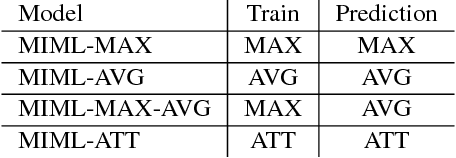 Figure 4 for Corpus-level Fine-grained Entity Typing