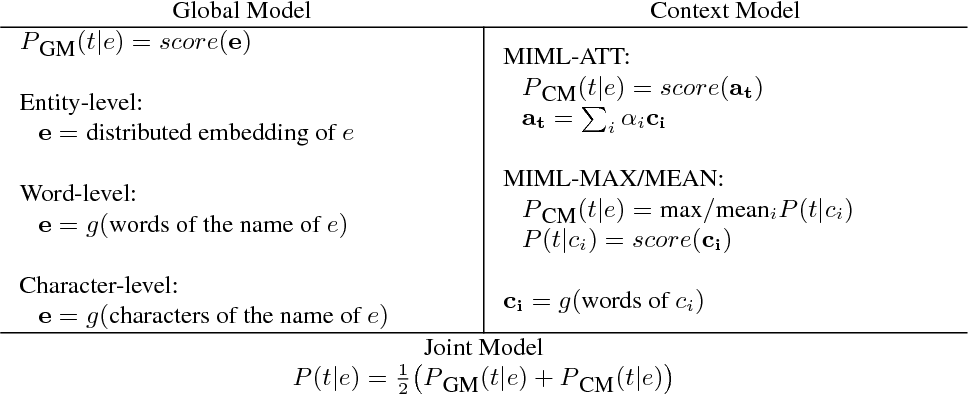 Figure 2 for Corpus-level Fine-grained Entity Typing
