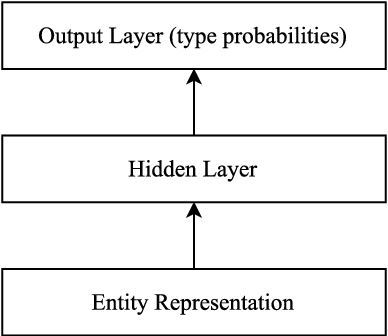 Figure 3 for Corpus-level Fine-grained Entity Typing