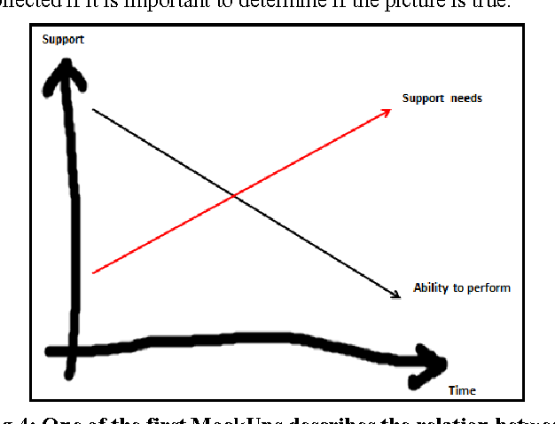 Fig 4: One of the first MockUps describes the relation between