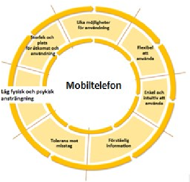 Fig. 10. From upper part of the circle and clockwise; Equitable Use, Flexibility in Use, Simple and Intuitive Use, Perceptible Information, Tolerance for Error, Low Physical Effort, Size and Space for Approach and Use