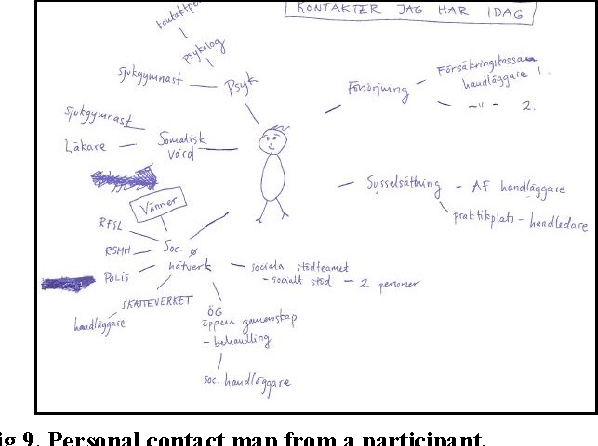 Fig 9. Personal contact map from a participant.