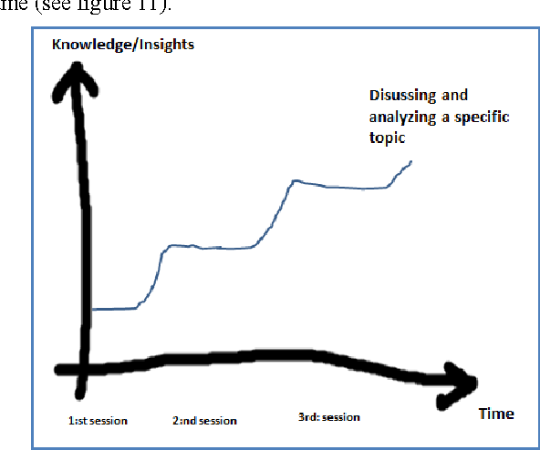 Fig 11. Visualization of how insight and knowledge benefits whit time and reflection.