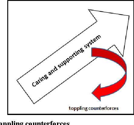 Fig 12: Toppling counterforces