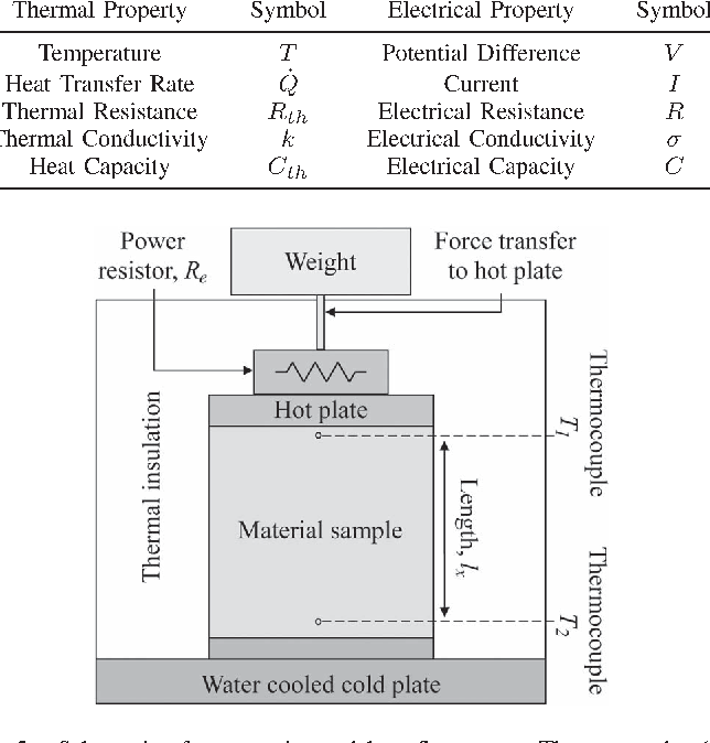 Figure 5 From Estimation Of Equivalent Thermal Parameters Of