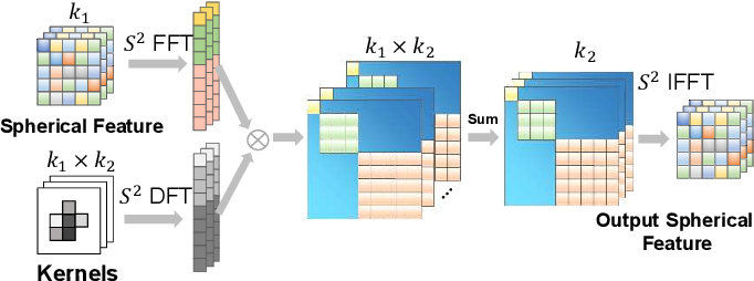 Figure 3 for i3dLoc: Image-to-range Cross-domain Localization Robust to Inconsistent Environmental Conditions