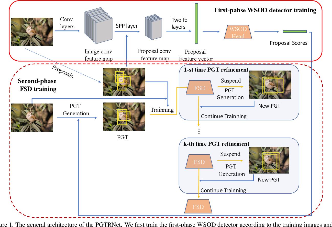 Figure 1 for PGTRNet: Two-phase Weakly Supervised Object Detection with Pseudo Ground Truth Refining