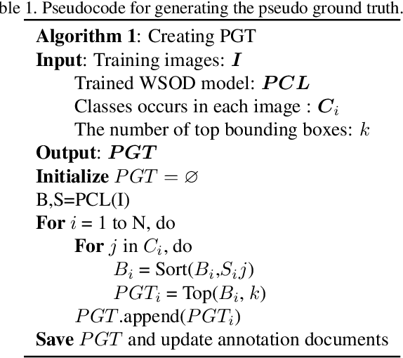 Figure 2 for PGTRNet: Two-phase Weakly Supervised Object Detection with Pseudo Ground Truth Refining