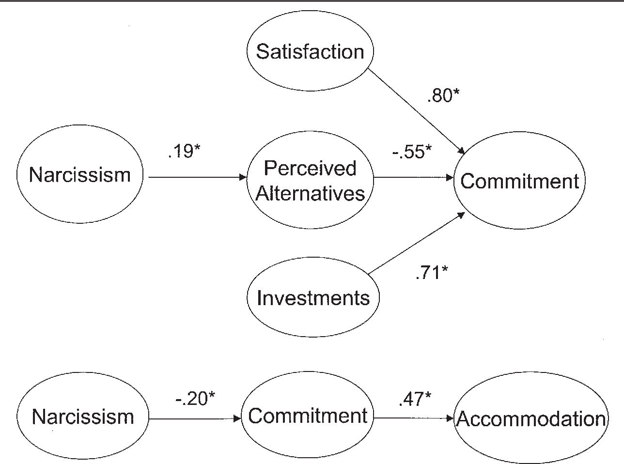 Figure 1 from Narcissism and Commitment in Romantic Relationships