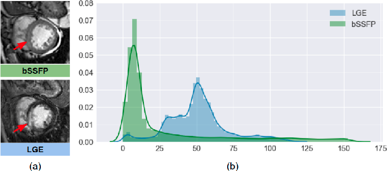 Figure 1 for Unsupervised Multi-modal Style Transfer for Cardiac MR Segmentation
