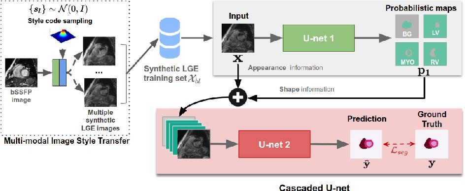 Figure 4 for Unsupervised Multi-modal Style Transfer for Cardiac MR Segmentation