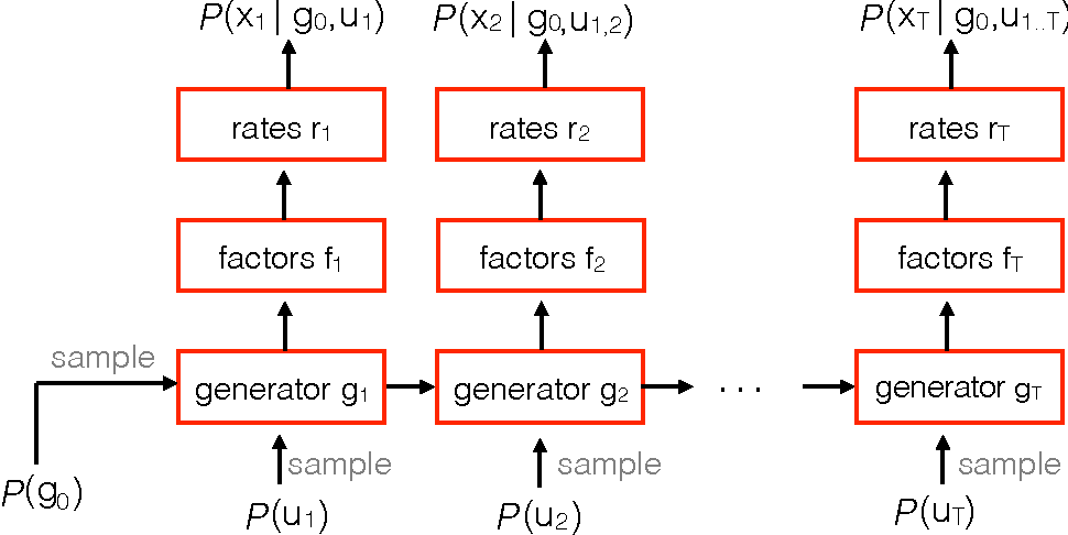 Figure 1 for LFADS - Latent Factor Analysis via Dynamical Systems