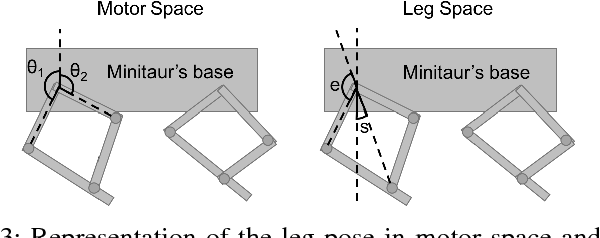 Figure 3 for Sim-to-Real: Learning Agile Locomotion For Quadruped Robots