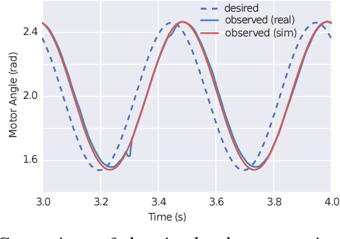 Figure 4 for Sim-to-Real: Learning Agile Locomotion For Quadruped Robots