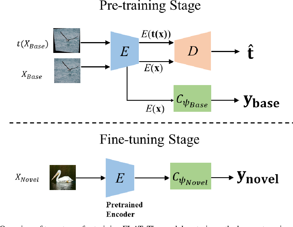 Figure 3 for FLAT: Few-Shot Learning via Autoencoding Transformation Regularizers