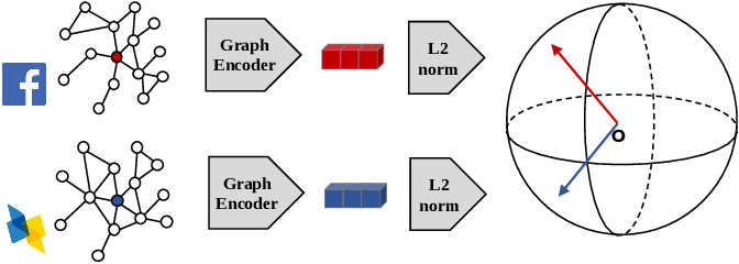 Figure 1 for GCC: Graph Contrastive Coding for Graph Neural Network Pre-Training