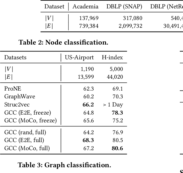 Figure 3 for GCC: Graph Contrastive Coding for Graph Neural Network Pre-Training