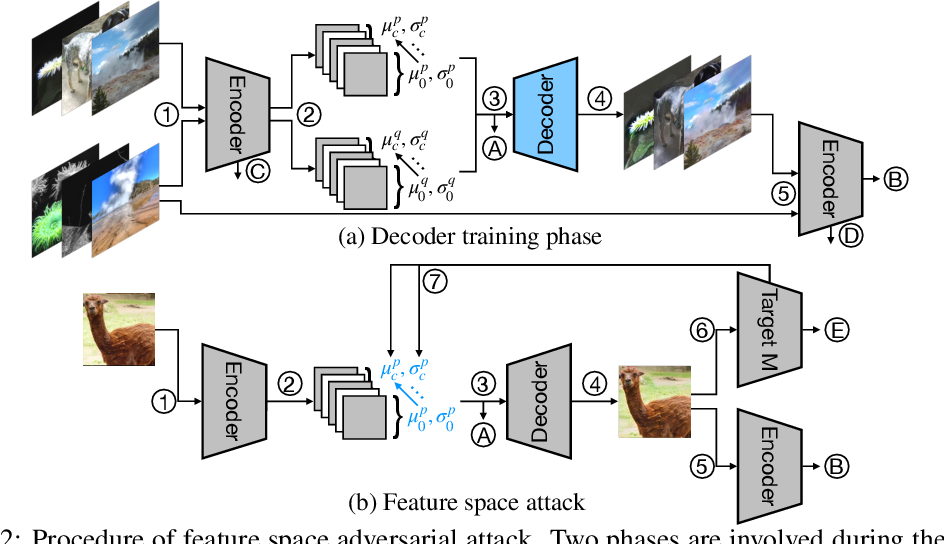 Figure 3 for Towards Feature Space Adversarial Attack