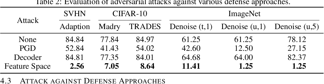 Figure 4 for Towards Feature Space Adversarial Attack