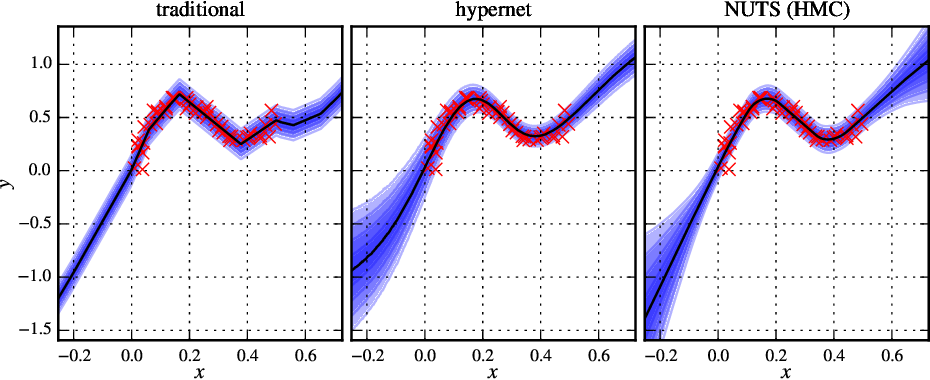 Figure 1 for Bayesian Hypernetworks