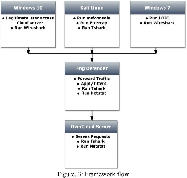 Figure 3 from DDoS attack defense framework for cloud using fog