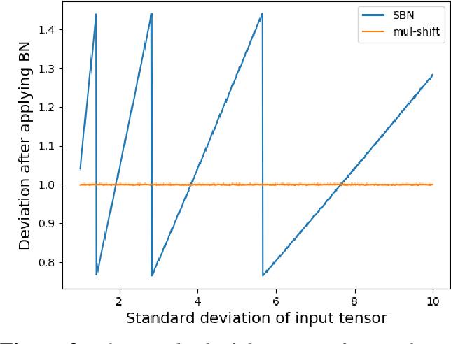 Figure 3 for Integer-Only Neural Network Quantization Scheme Based on Shift-Batch-Normalization