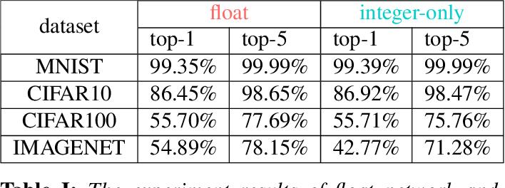 Figure 4 for Integer-Only Neural Network Quantization Scheme Based on Shift-Batch-Normalization