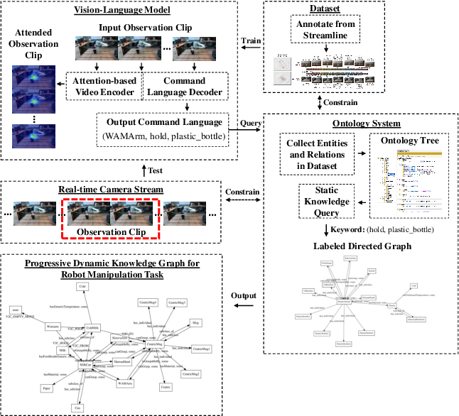 Figure 1 for Understanding Contexts Inside Robot and Human Manipulation Tasks through a Vision-Language Model and Ontology System in a Video Stream