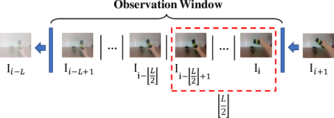 Figure 2 for Understanding Contexts Inside Robot and Human Manipulation Tasks through a Vision-Language Model and Ontology System in a Video Stream