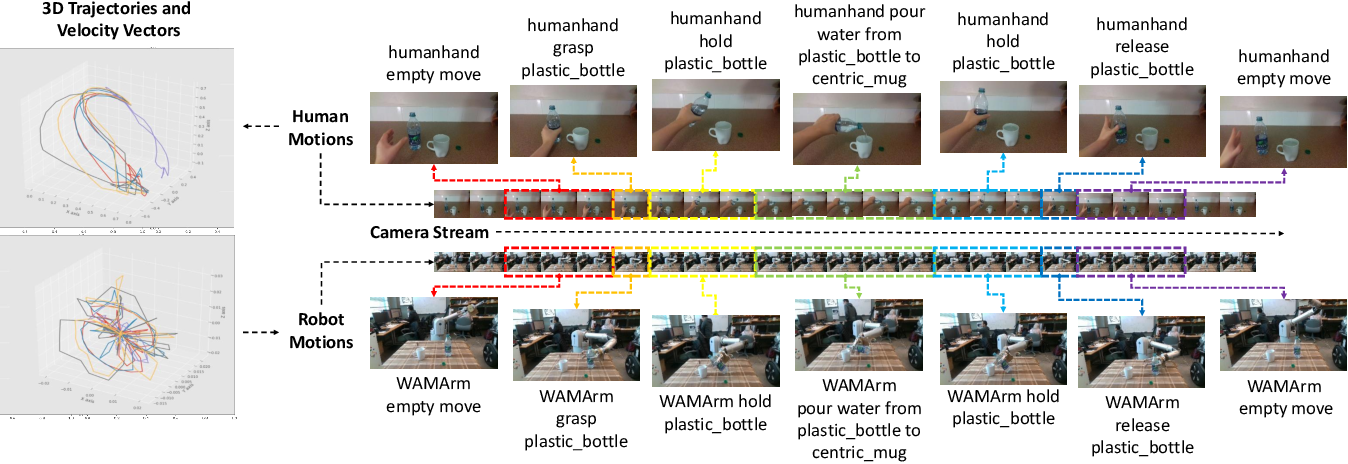Figure 3 for Understanding Contexts Inside Robot and Human Manipulation Tasks through a Vision-Language Model and Ontology System in a Video Stream