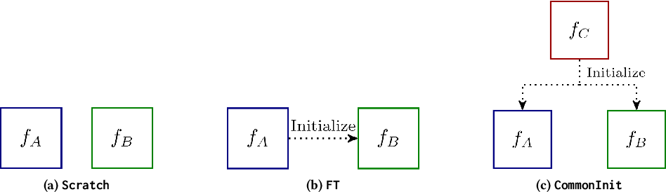 Figure 1 for Two Sides of the Same Coin: White-box and Black-box Attacks for Transfer Learning
