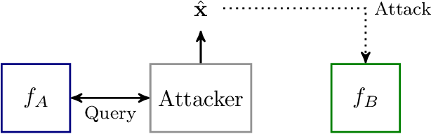 Figure 3 for Two Sides of the Same Coin: White-box and Black-box Attacks for Transfer Learning