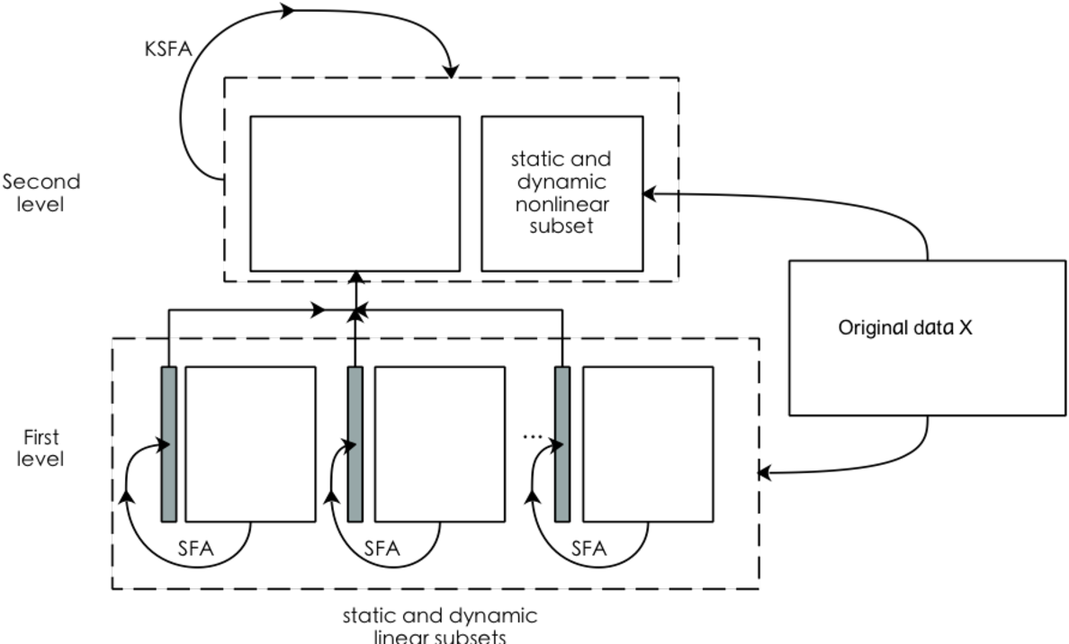 Figure 2 for Distributed dynamic modeling and monitoring for large-scale industrial processes under closed-loop control