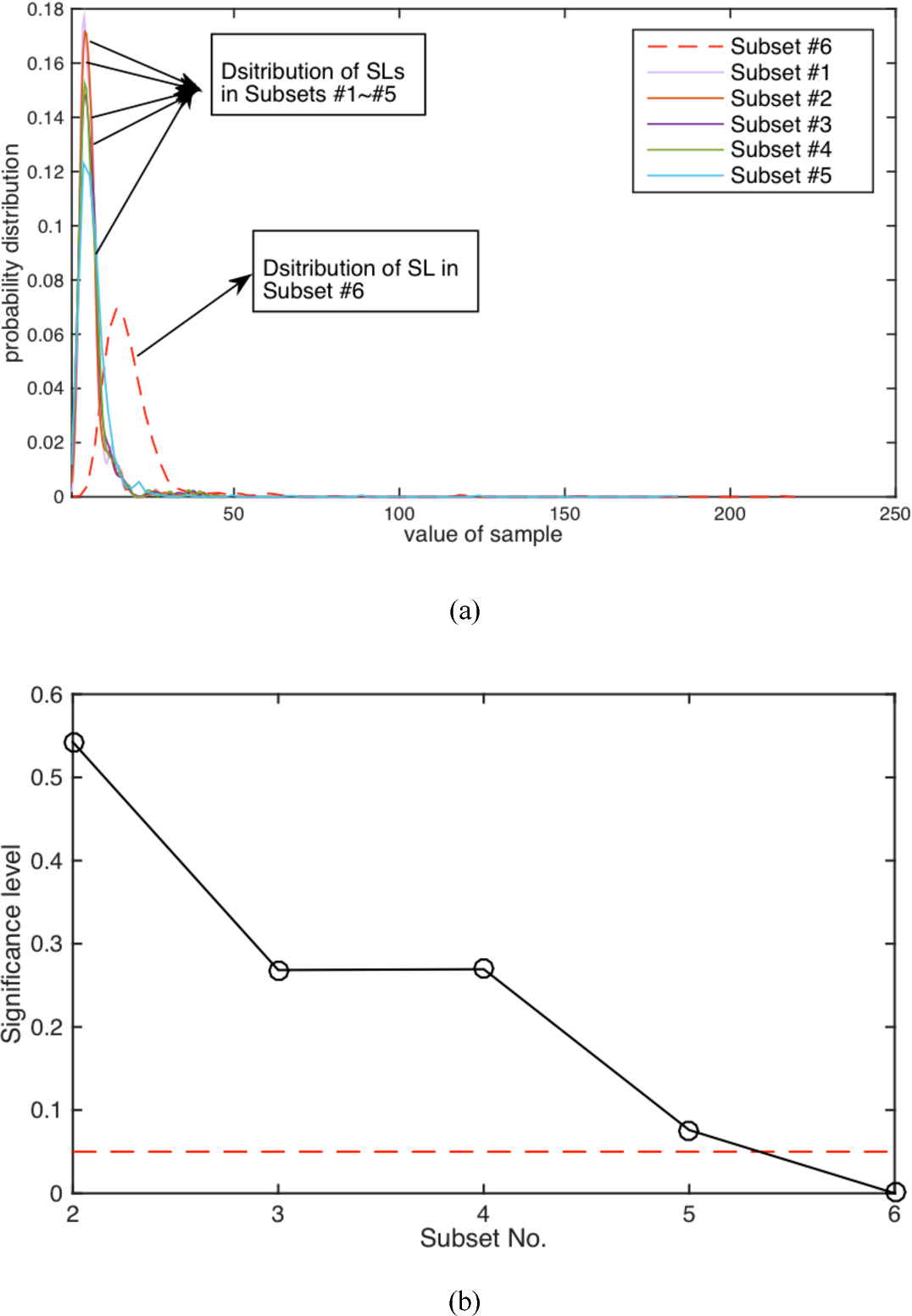 Figure 4 for Distributed dynamic modeling and monitoring for large-scale industrial processes under closed-loop control