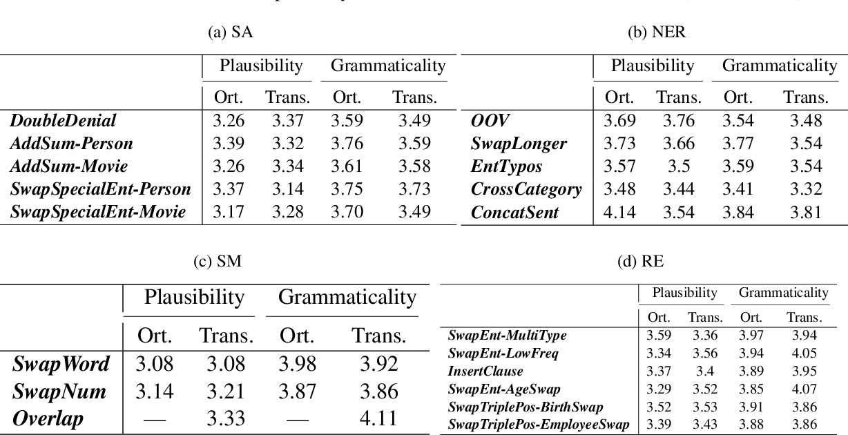 Figure 3 for TextFlint: Unified Multilingual Robustness Evaluation Toolkit for Natural Language Processing
