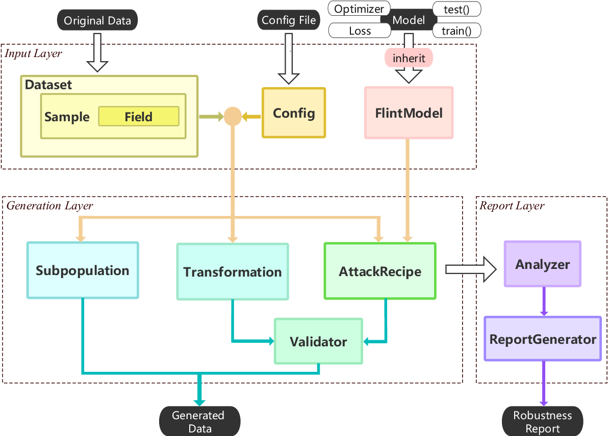 Figure 1 for TextFlint: Unified Multilingual Robustness Evaluation Toolkit for Natural Language Processing
