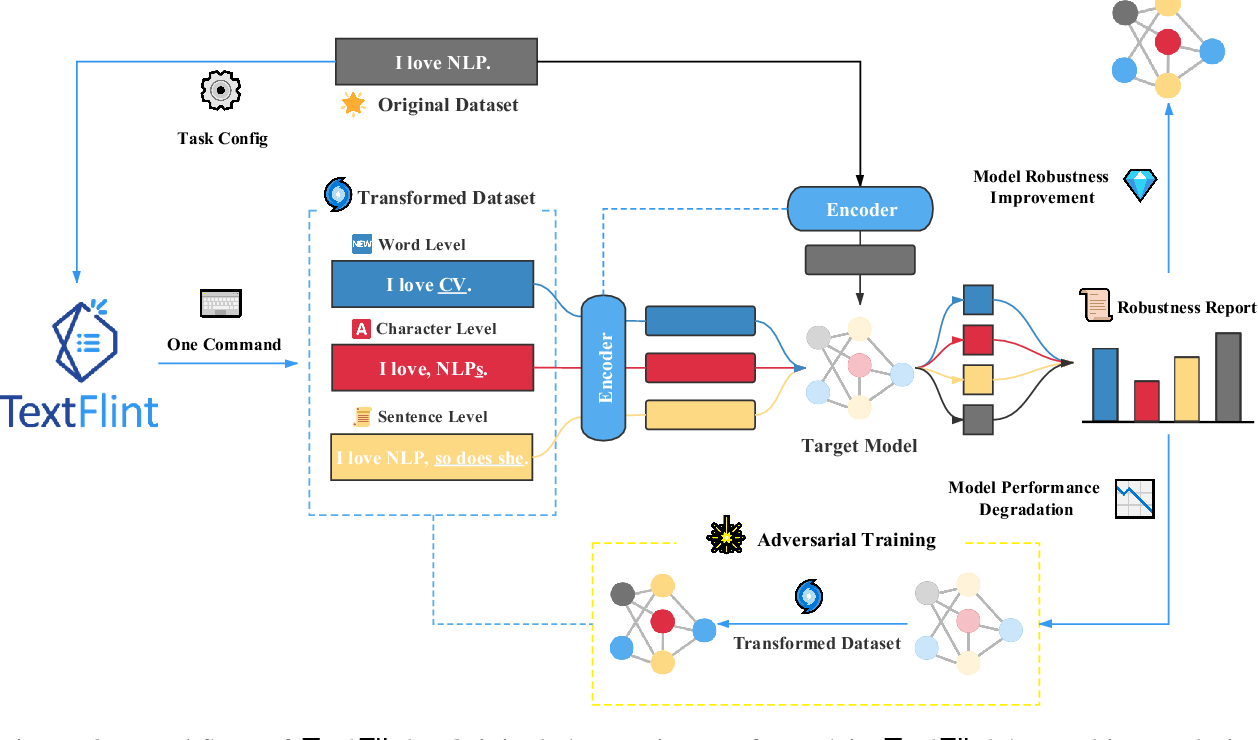 Figure 2 for TextFlint: Unified Multilingual Robustness Evaluation Toolkit for Natural Language Processing