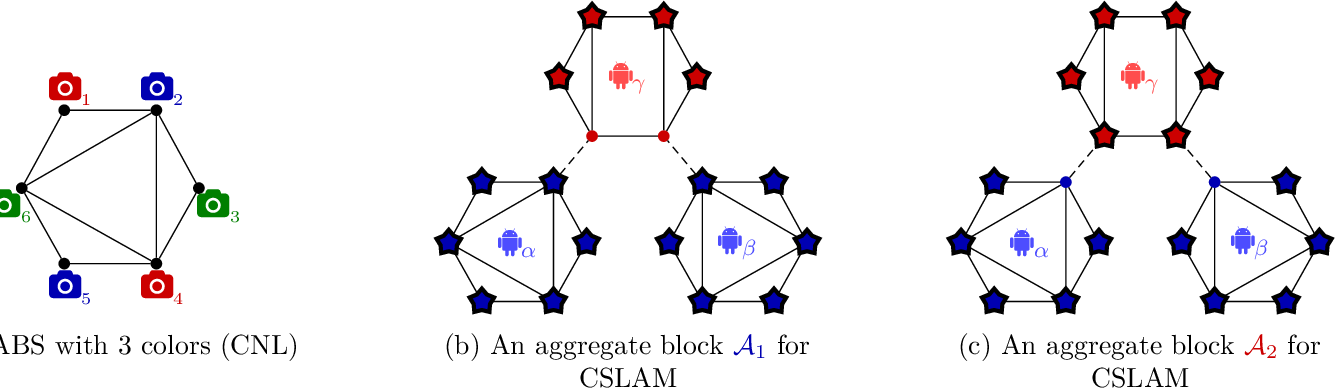 Figure 4 for Block-Coordinate Descent on the Riemannian Staircase for Certifiably Correct Distributed Rotation and Pose Synchronization