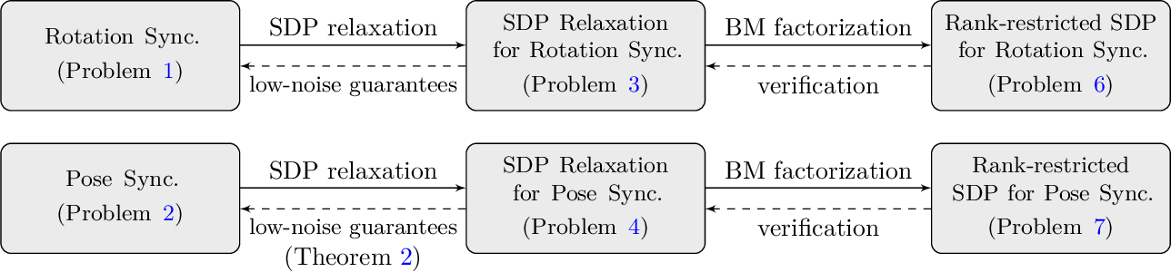 Figure 1 for Block-Coordinate Descent on the Riemannian Staircase for Certifiably Correct Distributed Rotation and Pose Synchronization