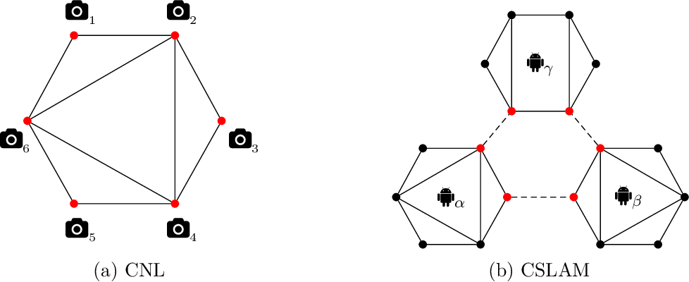 Figure 2 for Block-Coordinate Descent on the Riemannian Staircase for Certifiably Correct Distributed Rotation and Pose Synchronization