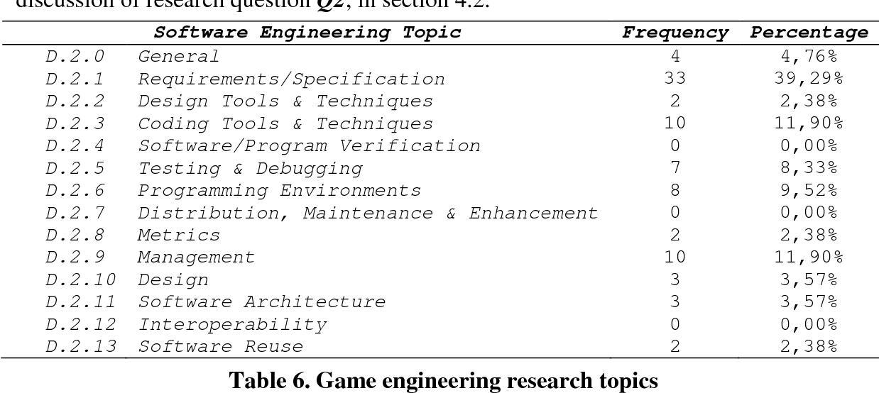Table 6 from Software engineering research for computer